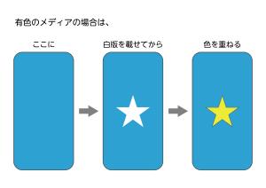 色の重なり説明2